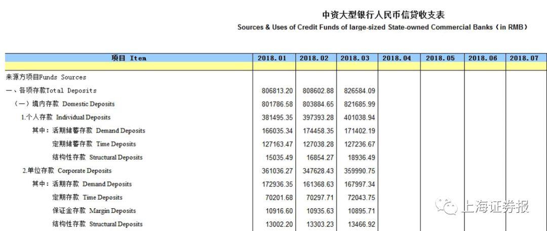 资管新规还未正式落地 银行已感不妙:存款消失不少
