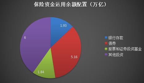 """""""2017保险配置:境外投资近700亿美元 7成借道港股通"""