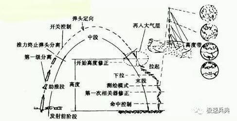 潘兴、东风21D/26弹道导弹末端机动制导是如何实现的?图文详解!