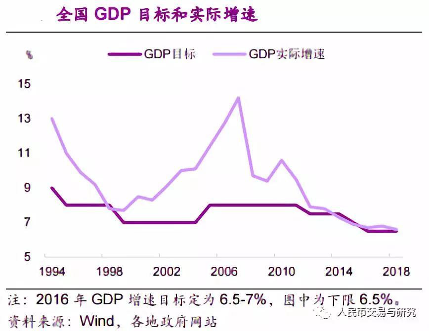 今年gdp目标_中国今年gdp目标