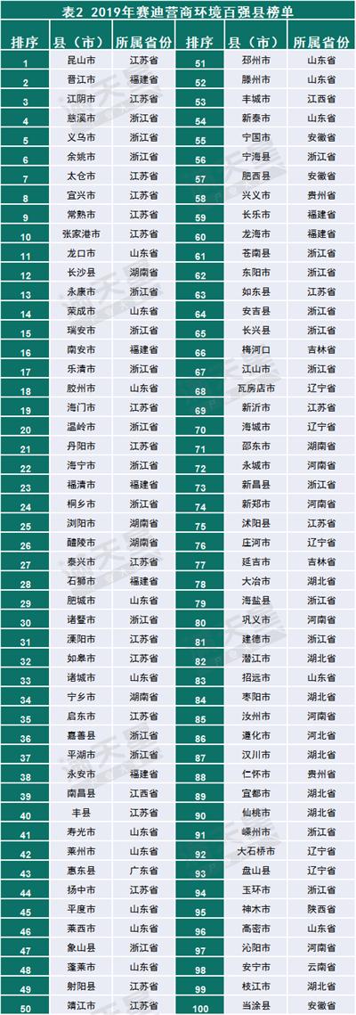 2019年营商环境百强县榜单出炉!来看看你家乡有没有上榜