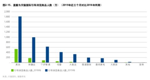中国进口消费市场报告:7