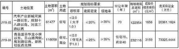 10.8亿起,青岛即墨汽车产业新城+蓝谷35.5万平米土地上市