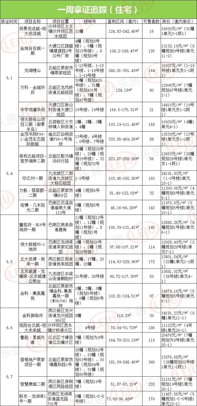 拿证速递:本周重庆26盘新拿预售 2704套住宅房源面市