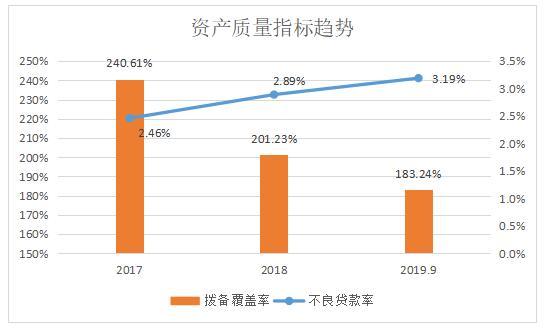 洛阳农商银行资产质量持续下行 年末拟发60亿元同业存单
