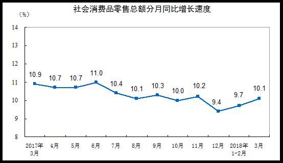 统计局:2018年3月份社会消费品零售总额增长10
