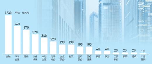 中国独角兽企业估值行业分布   数据来源:德勤《中美独角兽研究报告》(截至2017年6月底)