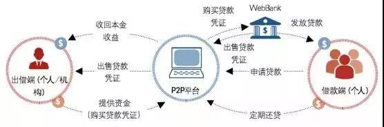 美国P2P平台运作流程