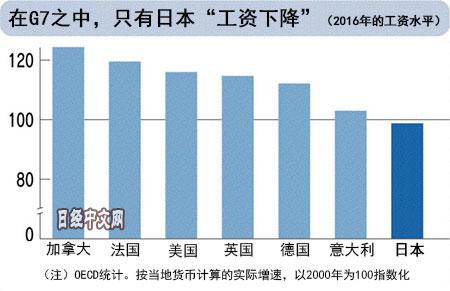 日媒:G7中仅日本工资水平低于2000年水平