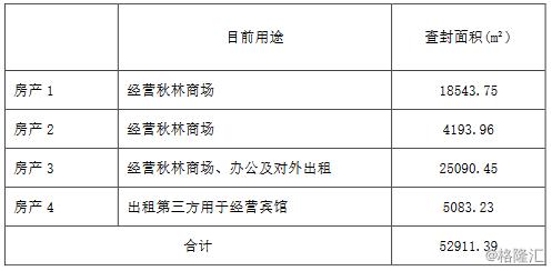 *ST秋林(600891.SH):主要的4处总面积52911.39m的房产被查封