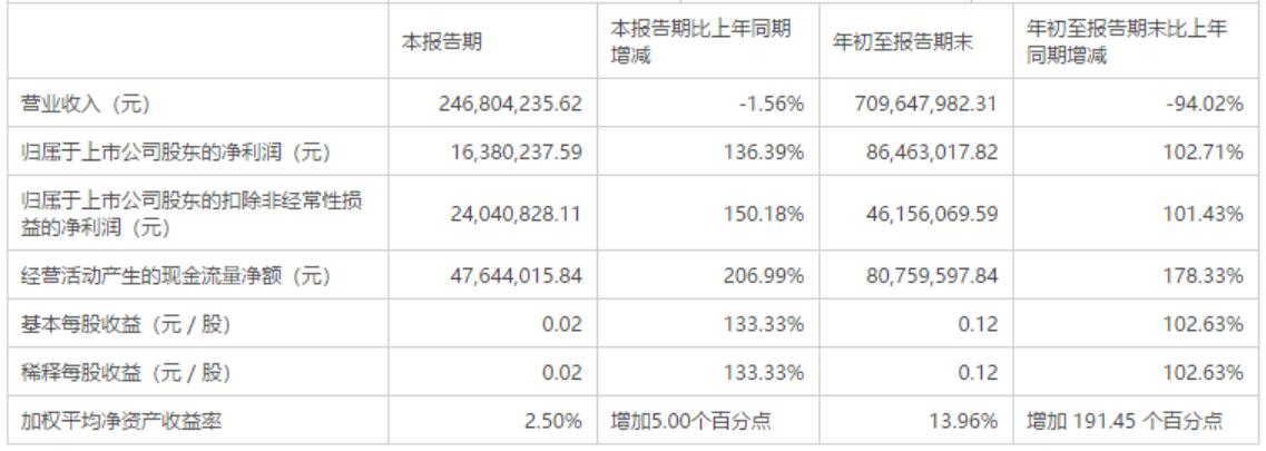 年富供应链破产清算,宁波东力前三季营收同比跌94%