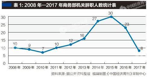 商务部2014年至2016年辞职人数最多,他们去哪了?