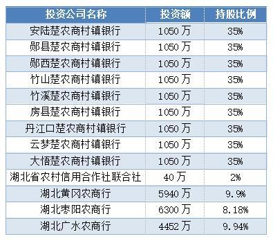 湖北随州农商行三季报净利润2.27亿元 同比增长37.58%