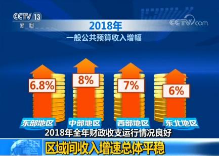 2018年全年财政收支运行情况良好:区域间收入增速总体