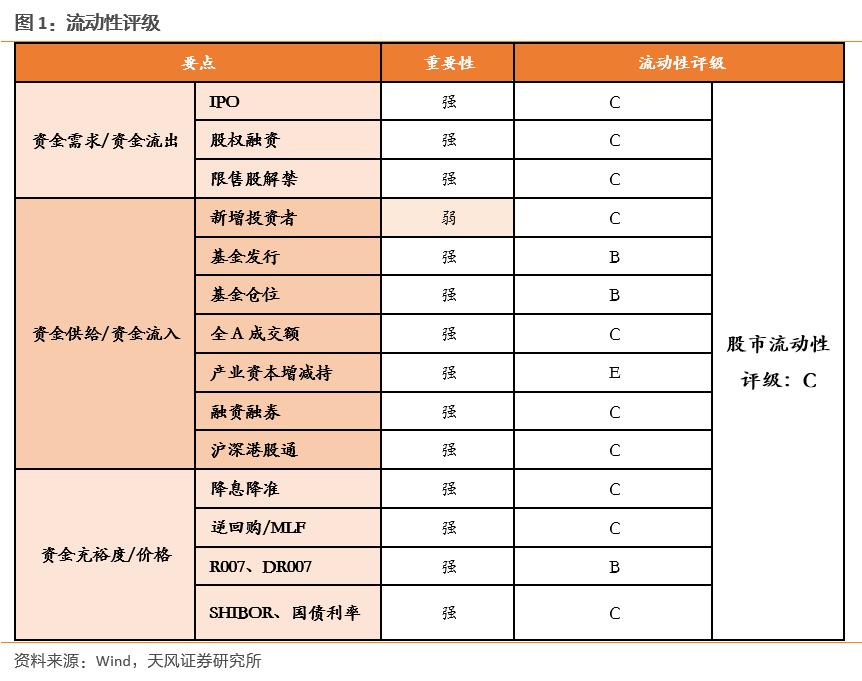 【天风策略】产业资本持续减持,基金发行维持高位