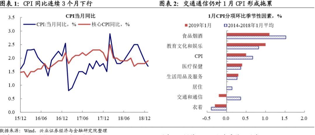 2019年12月经济数据_聚焦2018年12月经济数据 财经频道