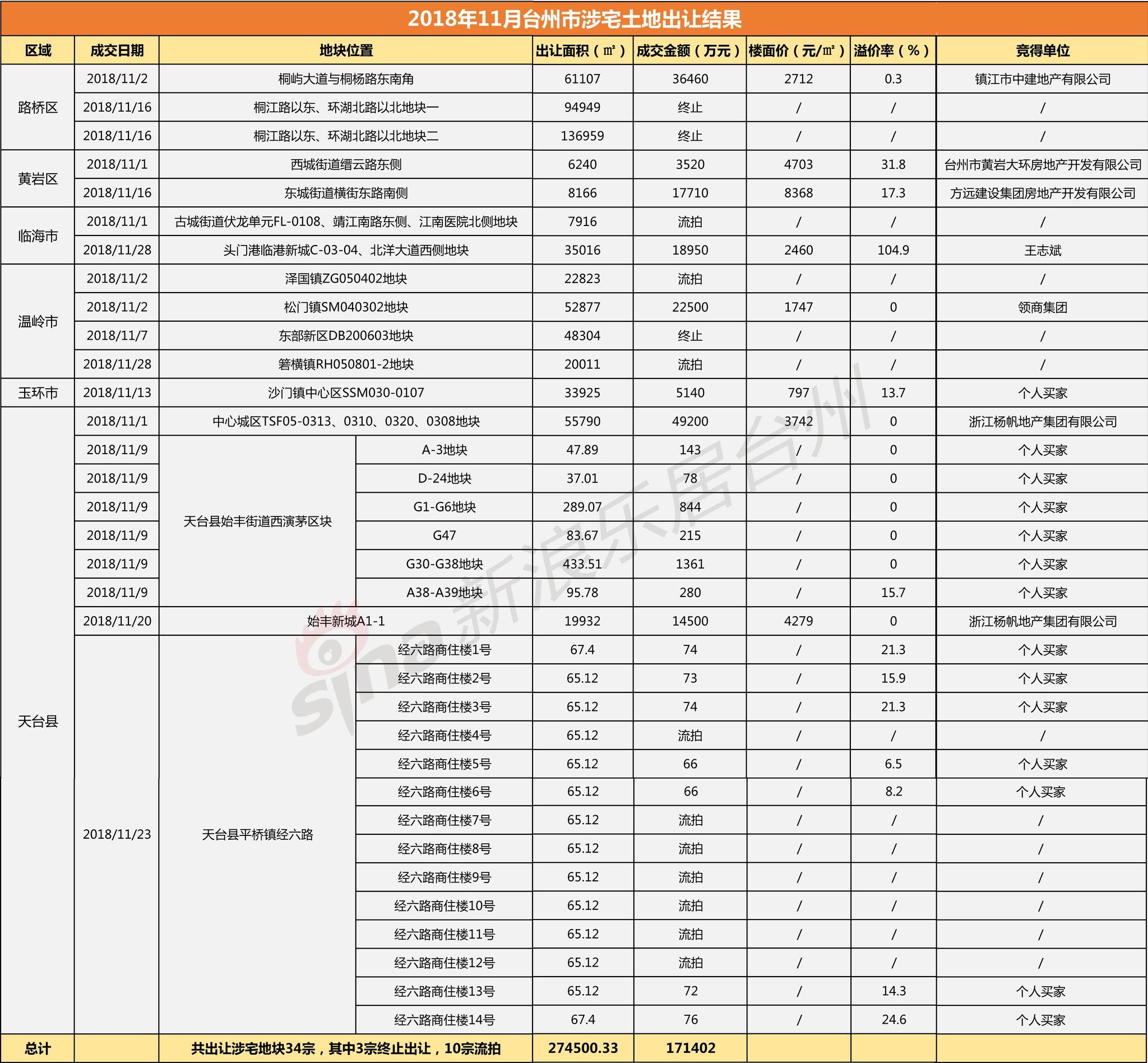 土拍月报|年末台州土地市场将迎土地扎堆供应