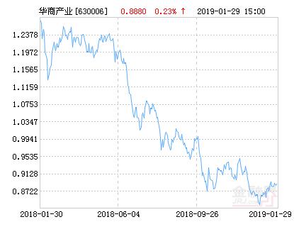 华商产业升级混合基金最新净值涨幅达2.06%