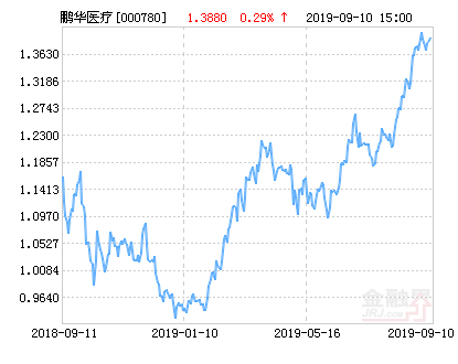 鹏华医疗保健股票净值下跌1.95% 请保持关注