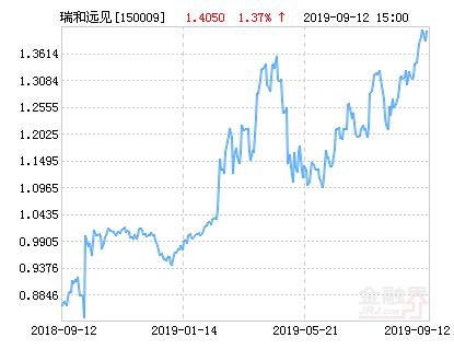 国投瑞银瑞和远见沪深300指数净值上涨1.37% 请保持关注
