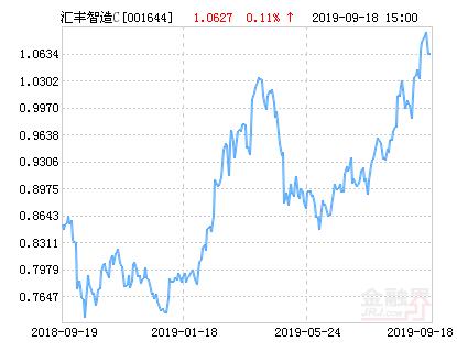 汇丰晋信智造先锋股票C净值上涨2.22% 请保持关注
