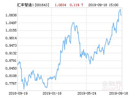 汇丰晋信智造先锋股票A净值上涨2.22% 请保持关注