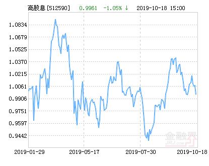 浦银安盛中证高股息ETF净值下跌1.05% 请保持关注