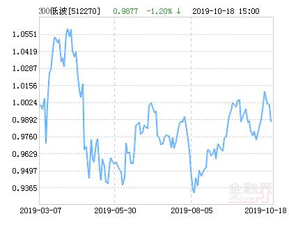 华安沪深300行业中性低波动ETF净值下跌1.20% 请保持关注
