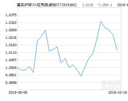 嘉实沪深300红利低波动ETF净值下跌1.05% 请保持关注