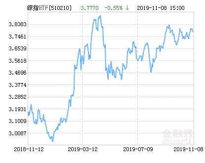 富国上证综指ETF净值下跌1.75% 请保持关注