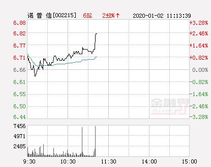 诺普信大幅拉升2.1% 股价创近2个月新高