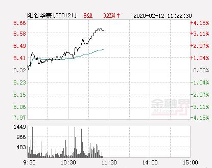 阳谷华泰大幅拉升3.61% 股价创近2个月新高
