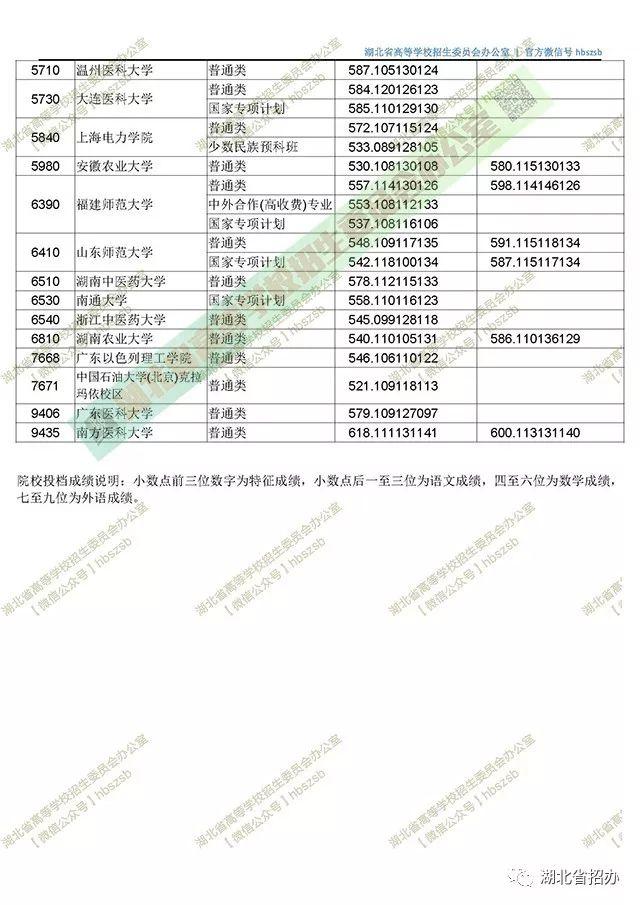 湖北省2018年普通高校招生本科第一批录取院校平行志愿投档线