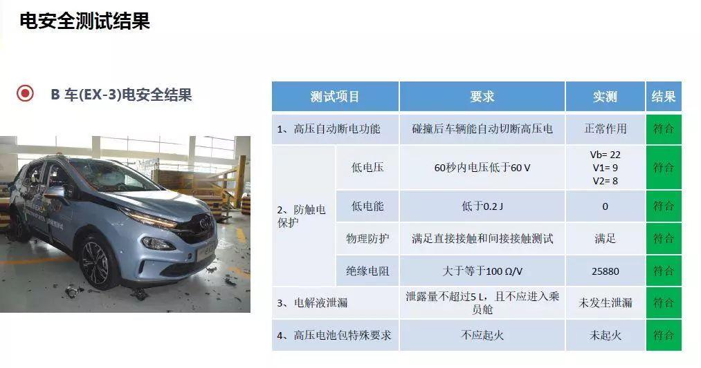 "�U�电三�R双重""硬���硬""测试,北汽新能源�ؓ电动车安全证�a�"