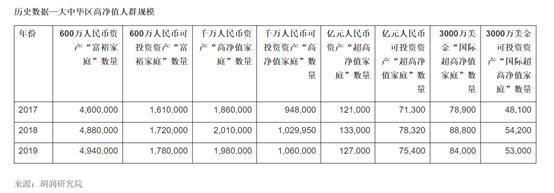 """果然""""炒股不如炒房"""" 中国富裕家庭最新数据来了"""
