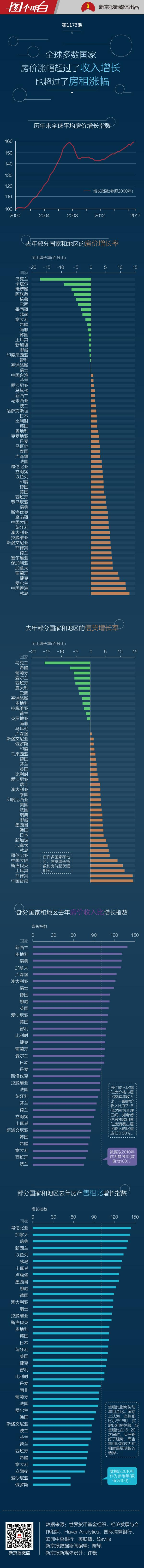 租房还是买房?全球超半数国家房价涨得比房租快租房买房房租