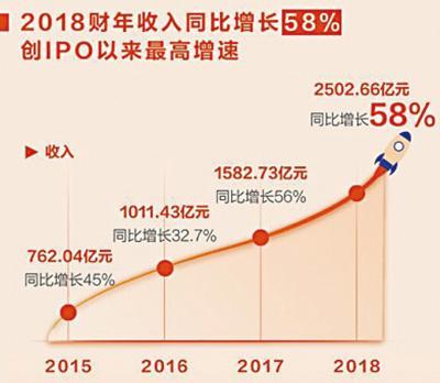 阿里2018财年财报:收入2502亿活跃用户5.52亿