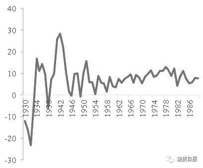 美国二十世纪gdp多少_重大事件对汇率的影响 美国经济危机