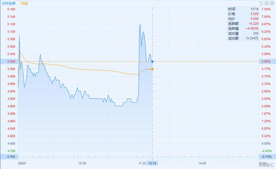 港股异动 | 龙洲股份午后拉涨逾4% 孙公司预中标11.74亿元采购项目