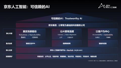 """京东AI总裁周伯文分析""""可信赖的AI"""""""