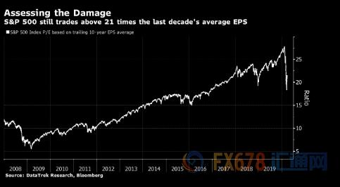 基于过去十年平均每股收益 标普500指数目前市盈率是21倍;