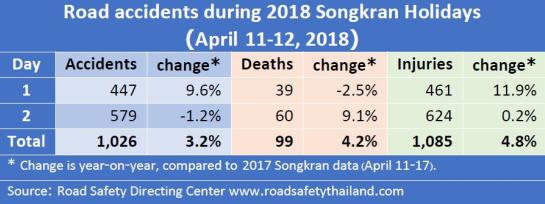 数据显示,4月11日有39人遇难,而12日死亡人数达60人。(图片来源:《曼谷邮报》)