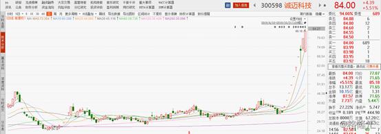 诚迈科技(300598.SZ)否认直接参与鸿蒙建设,股价触底反涨近6%