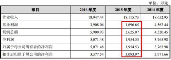 永利亚洲官网 - NXP将以17.6亿美金收购Marvell无线连接业务,明年第一季度完成交易