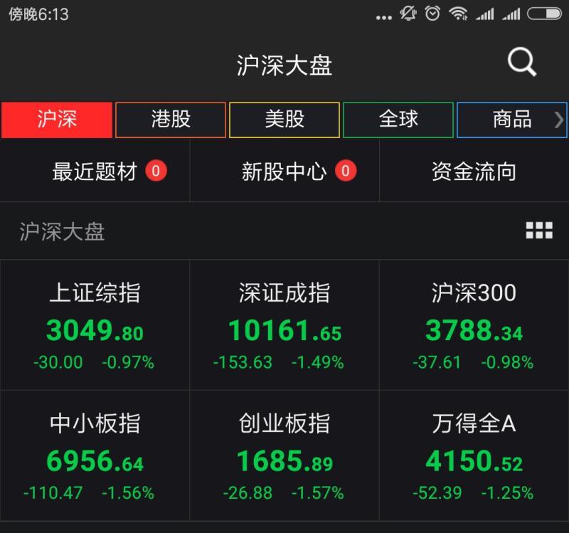 6月13日A股市场大幅下挫,数据来源:Wind