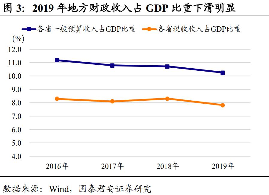 英国财政收入占GDP_谢旭人 财政收入占GDP比重仍处于偏低水平