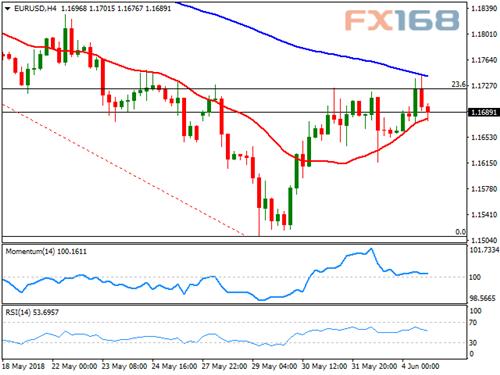 FXStreet:欧元、英镑、日元和澳元走势分析预测