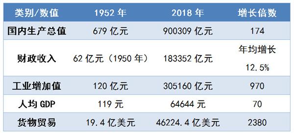 新中国成立70年来,中国经济实力大幅提升。制图:孙阳