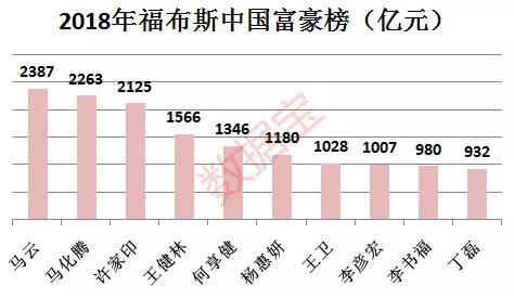 2018福布斯中国400富豪榜:37人财富缩水超百