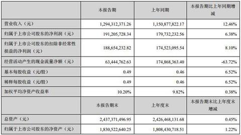 汇洁股份上半年净利增长6.38% 持续优化多品类